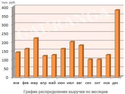 распределение-выручки-по-месяцам